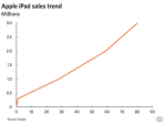 iPad sales trend - upwards